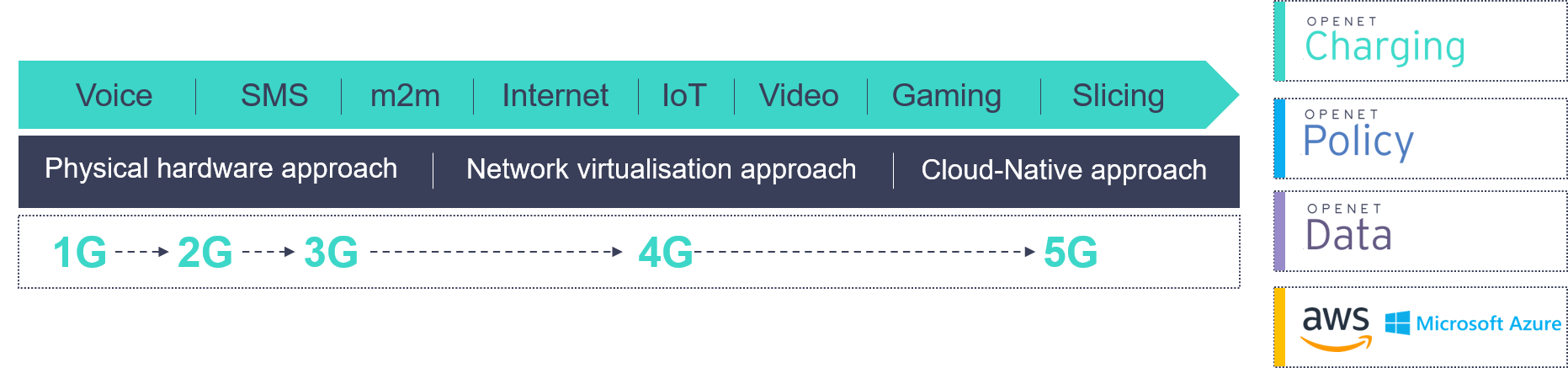 Industry evolution toward 5G & Cloud-native