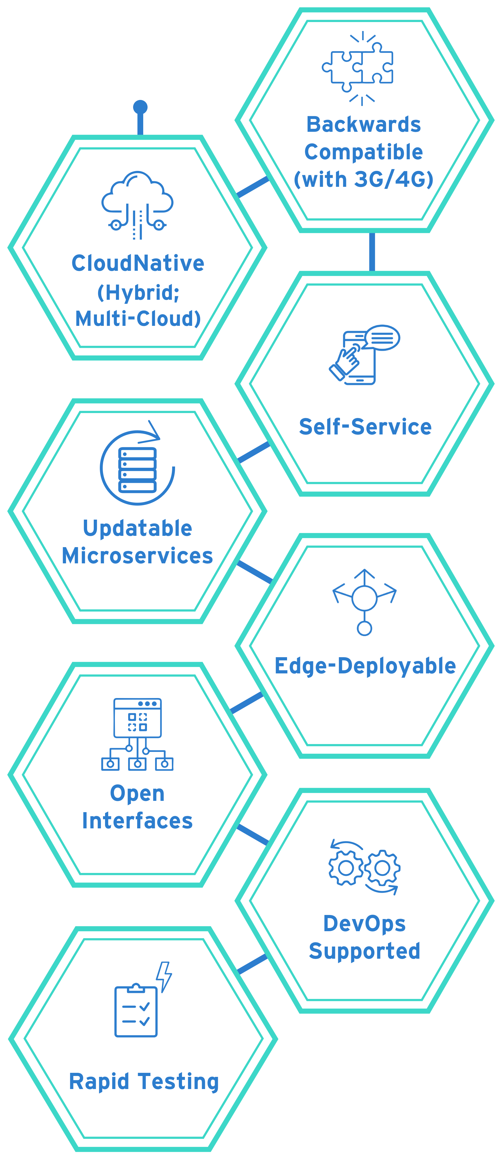 openet policy diagram mobile